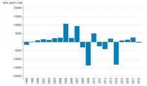 Дефицит торгового баланса означает