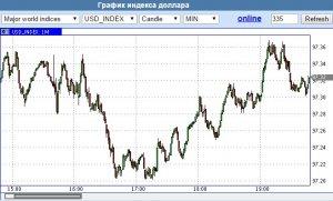 Индекс доллара график