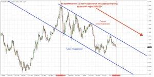 Місячний графік EUR/USD