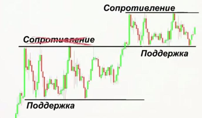 Правила використання підтримки на фінансових ринках