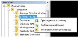 Установка індикаторів в MetaTrader