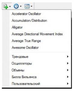 Через панель інструментів «Графіки» вибираємо потрібний індикатор