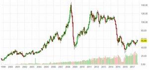 Прогнозы Пикенса на цены на нефть
