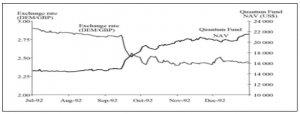 Рост стоимости фонда Quantum Fund в соотношении к цене фунта