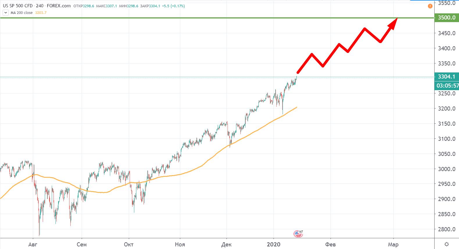 """Трамп делает """"все"""" для фондового рынка"""