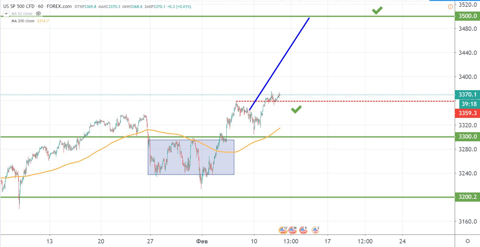 перспективы фондового рынка США