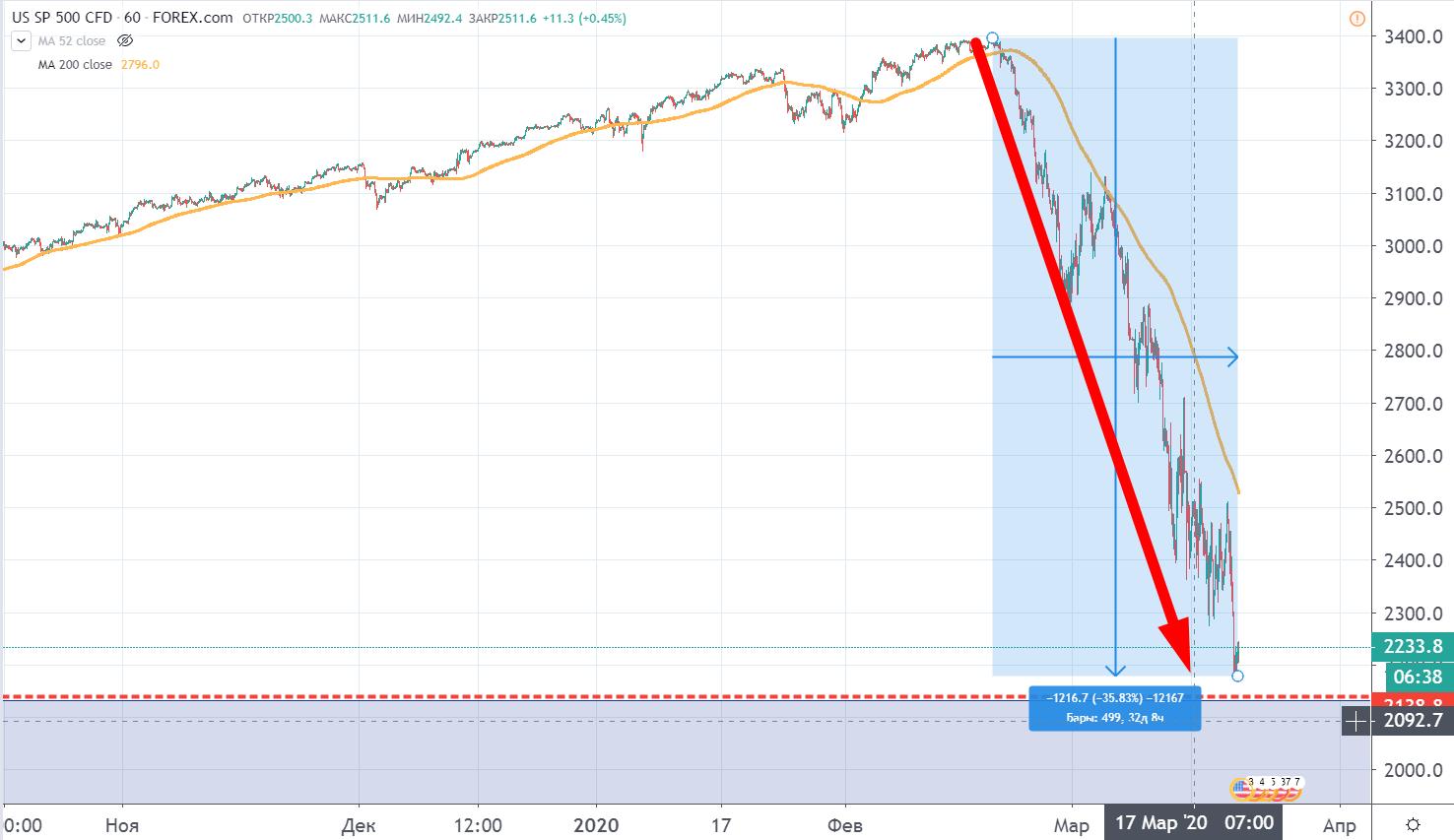 Падение рынка США