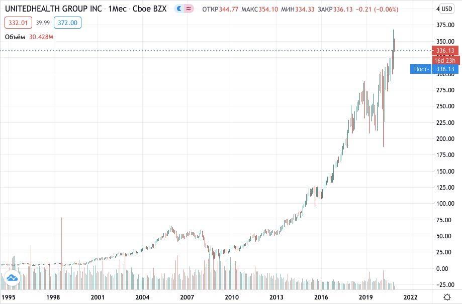 Как купить акции UnitedHealth Group