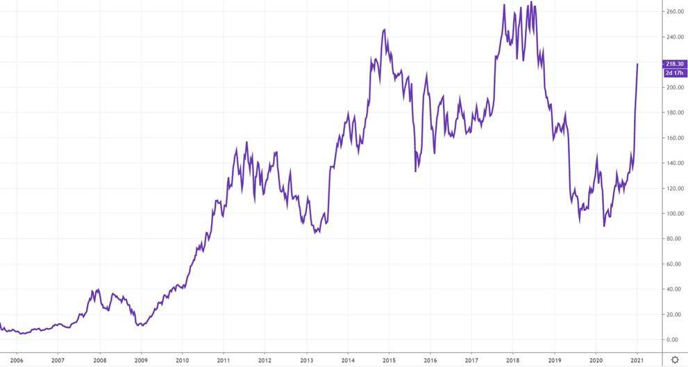 Как купить акции Baidu