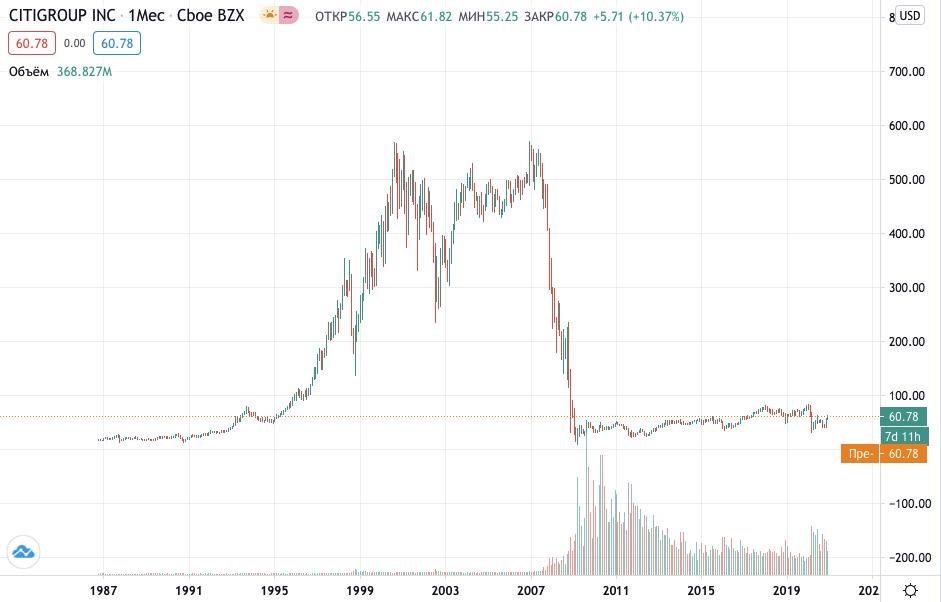 Как купить акции Citigroup