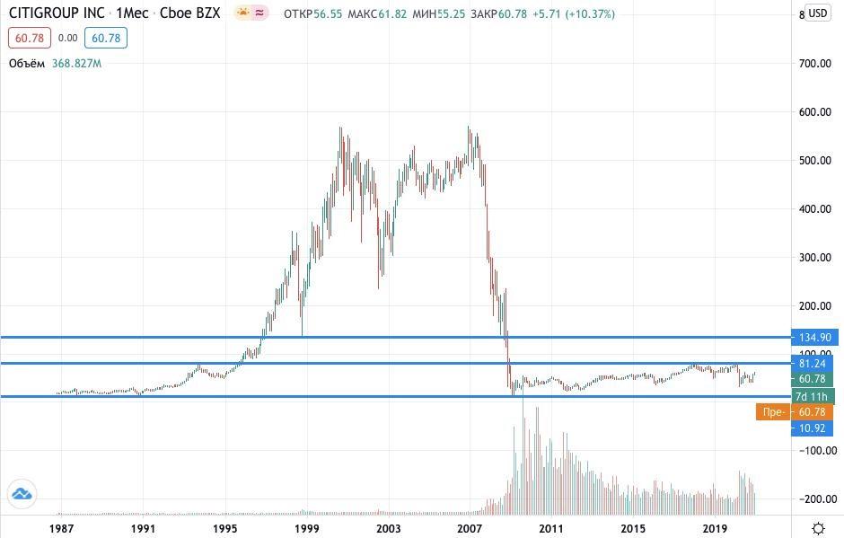Citigroup акции купить