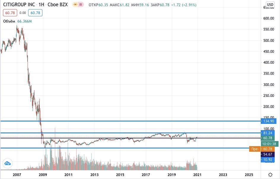 Где купить акции Citigroup