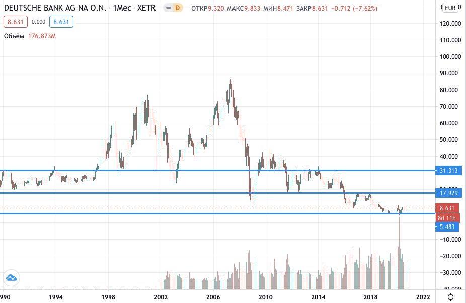 Deutsche Bank акции купить