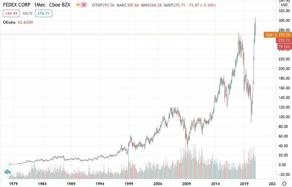 Как купить акции Deutsche FedEx