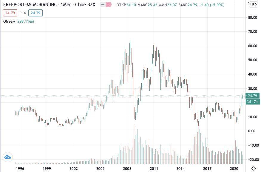 Как купить акции Freeport-McMoRan