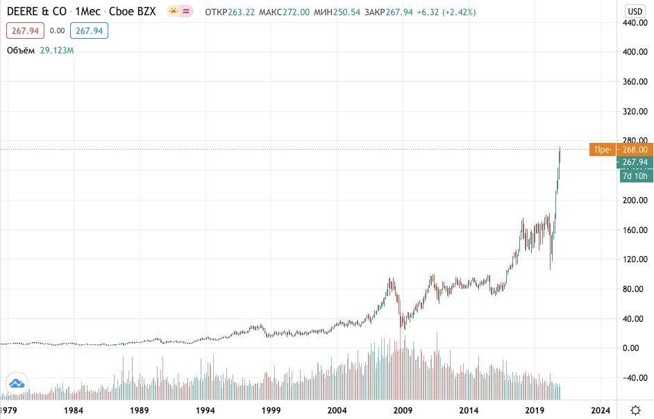 Как купить акции John Deere