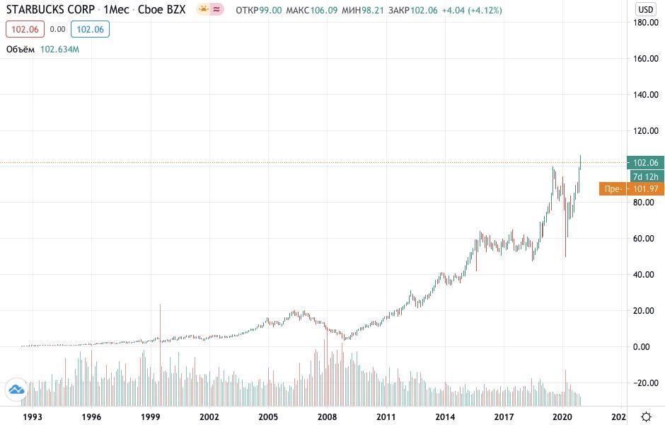 Как купить акции Старбакс