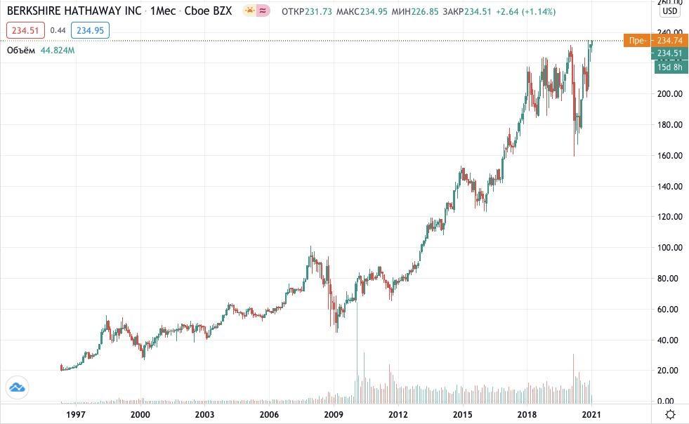Как купить акции Berkshire Hathaway