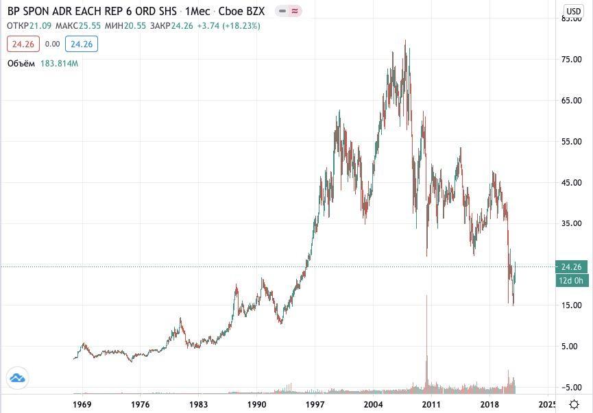 Как купить акции BP