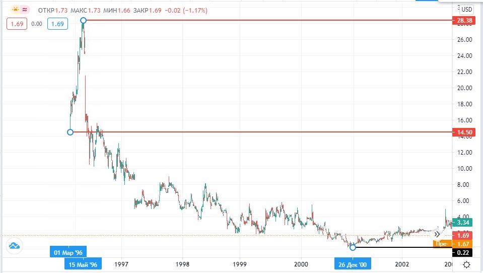 купить акции СПАР