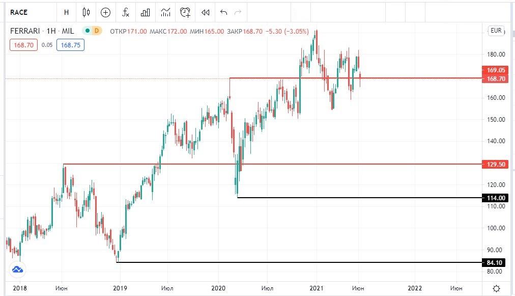 акции Феррари на бирже