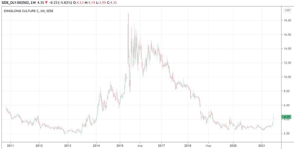 акции Huawei