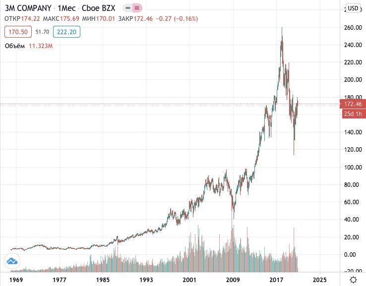 Как купить акции 3M