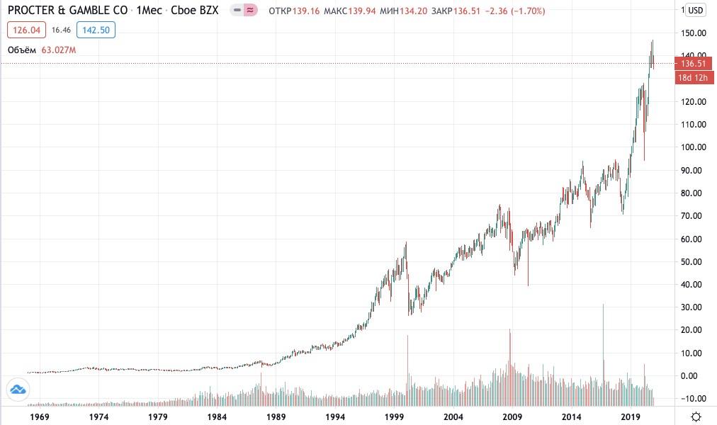 Как купить акции Procter & Gamble
