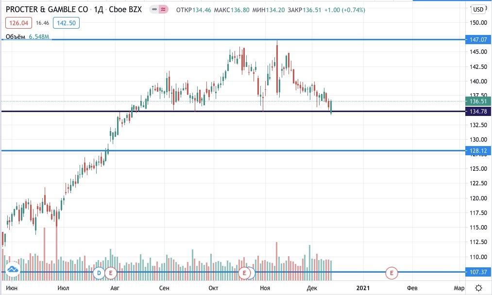 Цена акций Procter & Gamble
