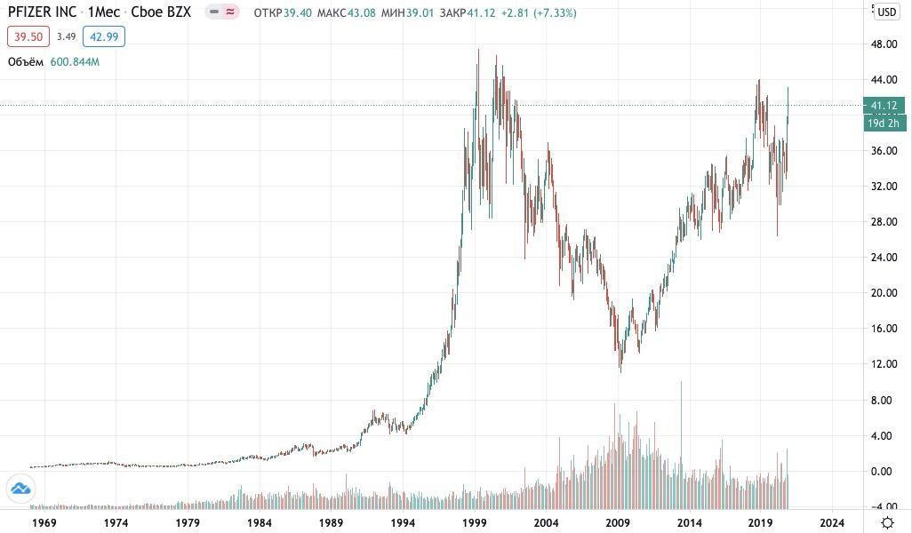 Как купить акции Pfizer