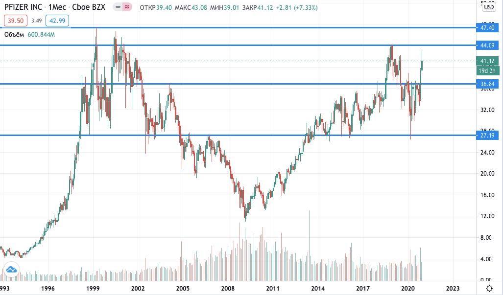 цена акций Pfizer