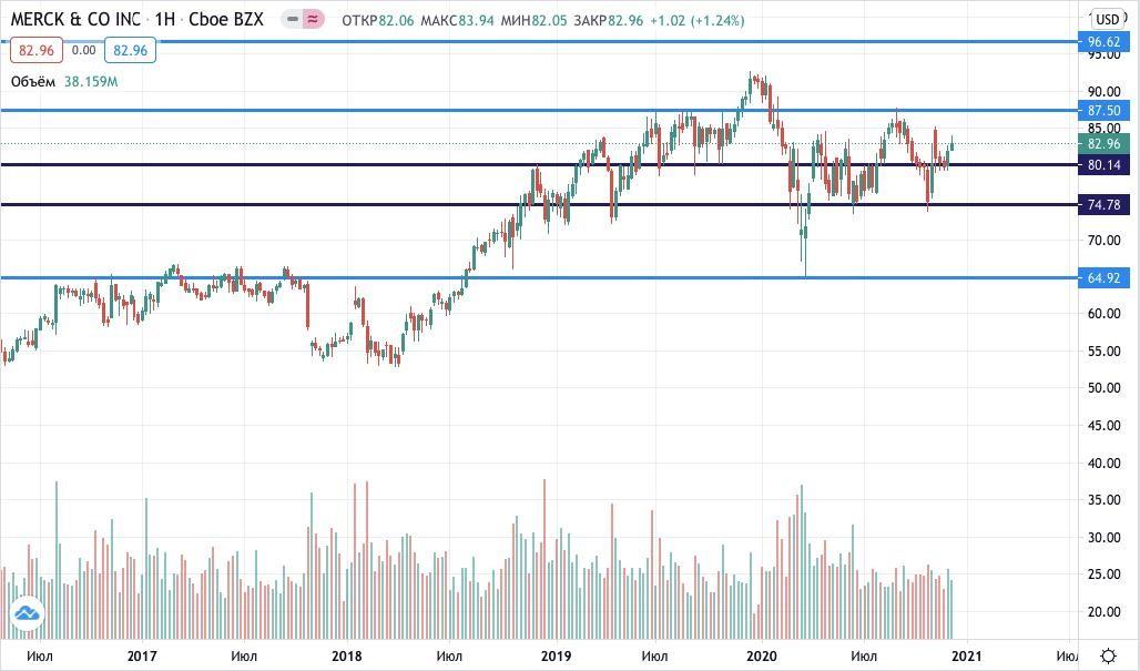 цена акций Merck & Co