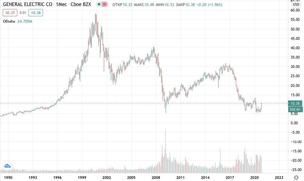 Как купить акции General Electric