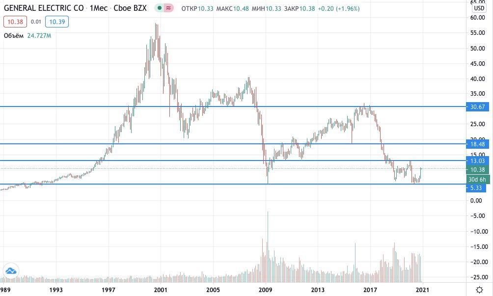 купить акции General Electric