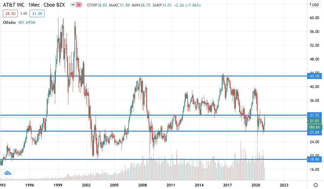 Купить акции AT&T
