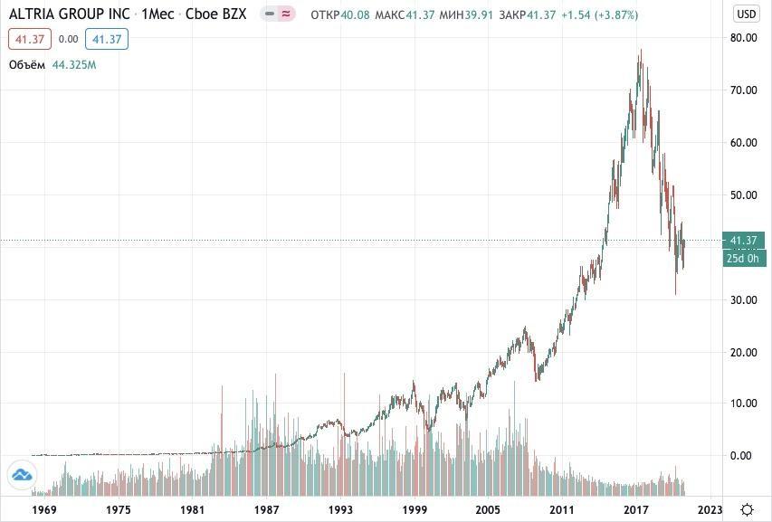 Как купить акции Altria Group