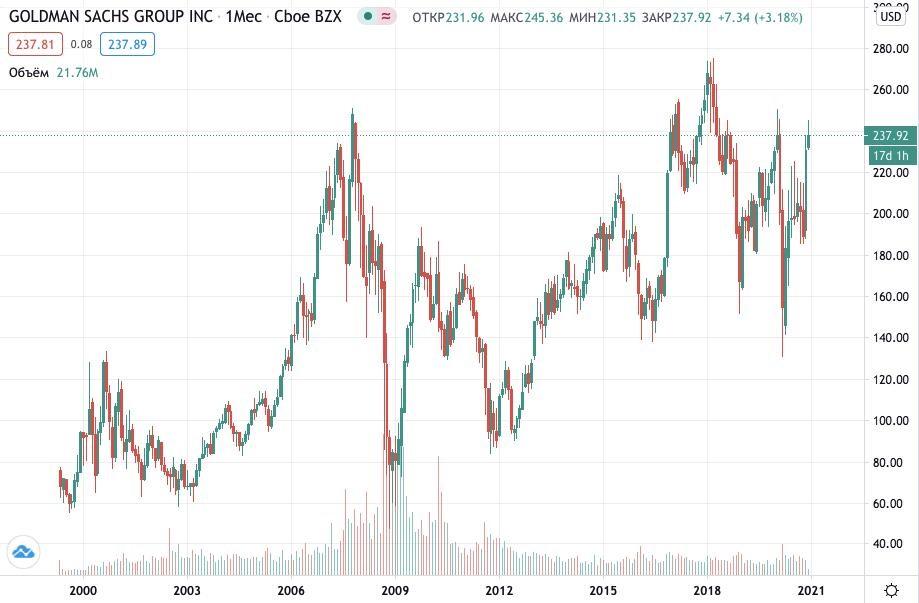 Как купить акции Goldman Sachs Group