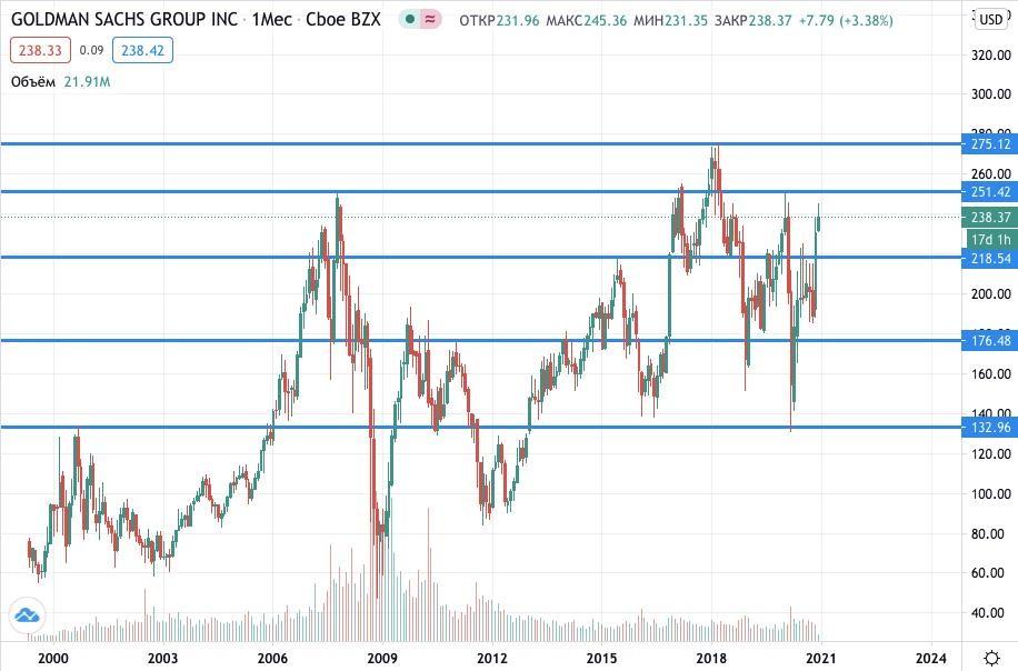 Купить акции Goldman Sachs Group