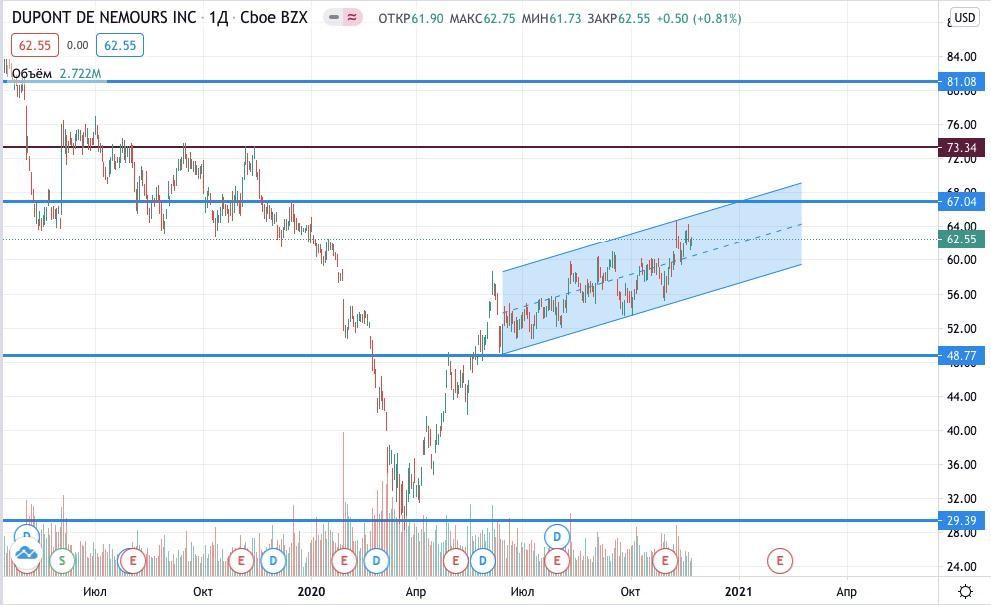 Купить акции DuPont de Nemours