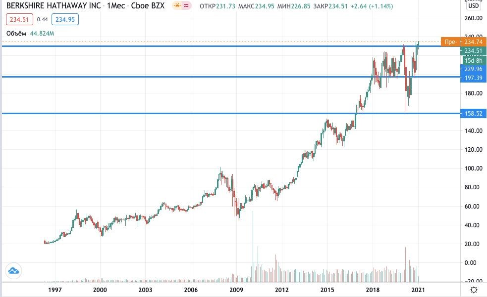 Berkshire Hathaway акции купить