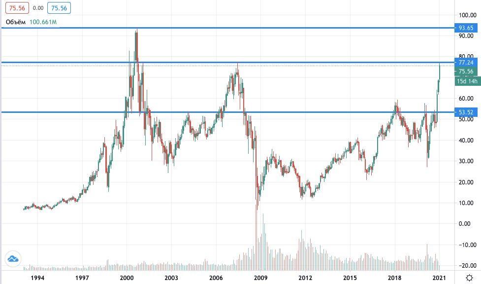 Где купить акции Morgan Stanley