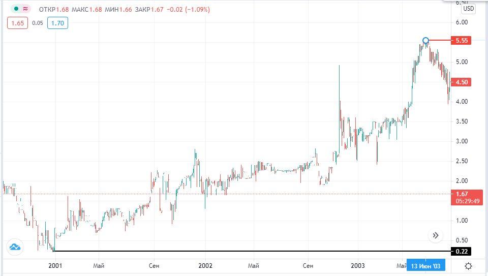 акции СПАР на бирже