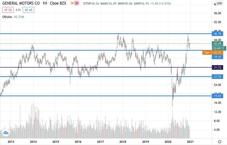 Где купить акции General Motors