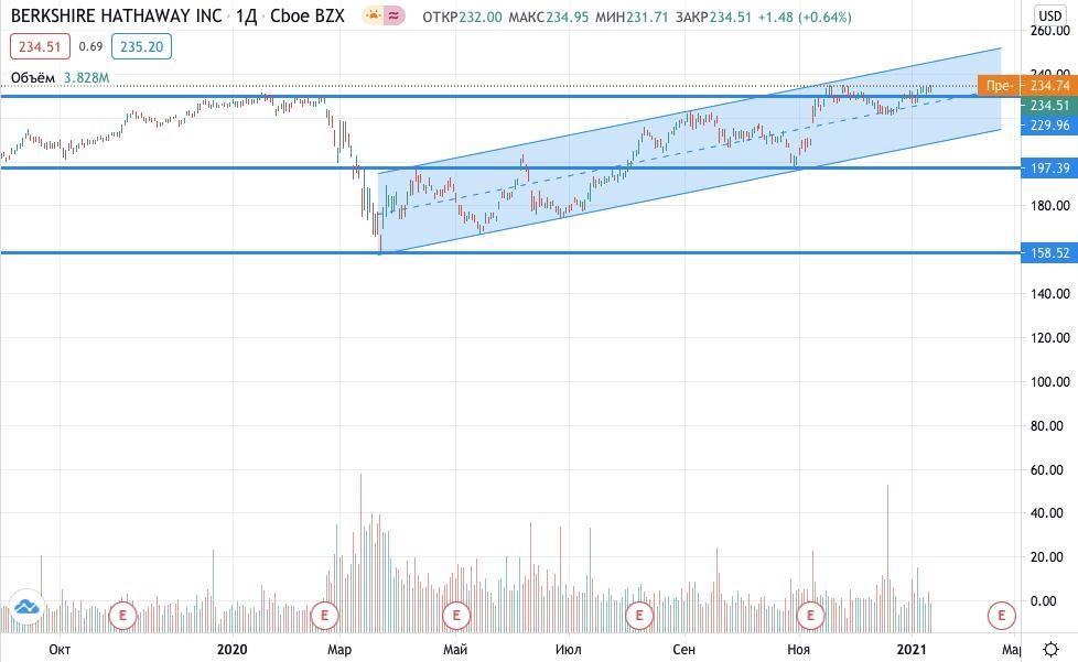 Где купить акции Berkshire Hathaway