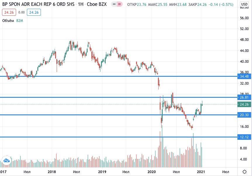 Где купить акции BP