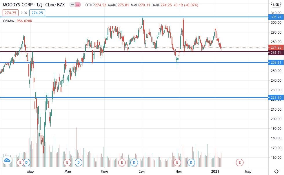 акции Moody's Corp купить