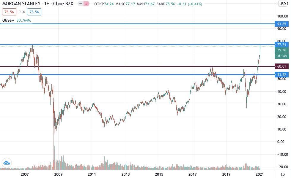 акции Morgan Stanley купить