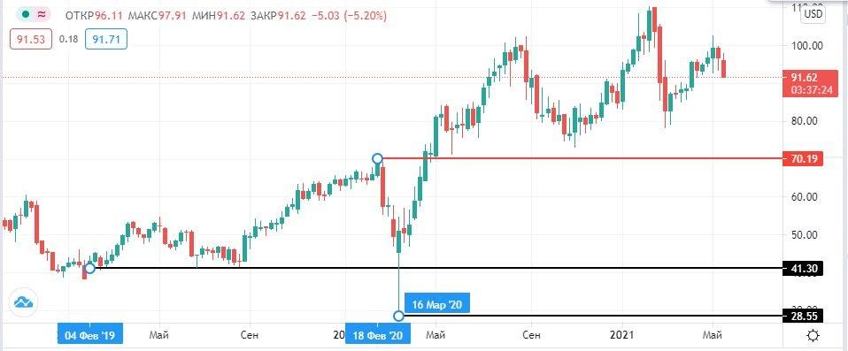 акции Papa Johns на бирже