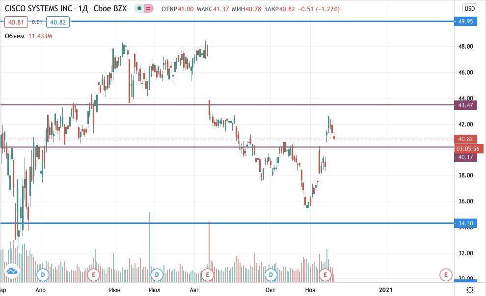 цена акций Cisco