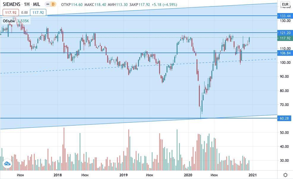 акции Siemens